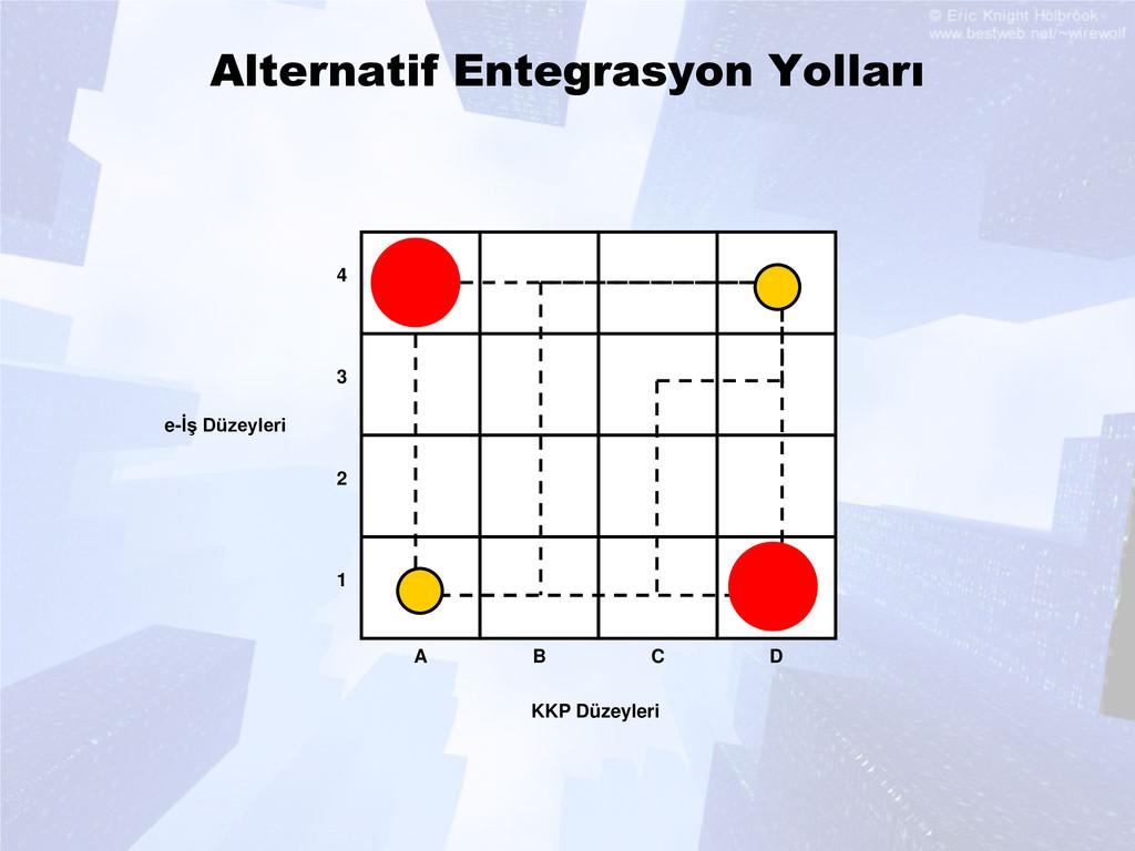 Alternatif Entegrasyon Yolları KKP Düzeyleri e-...