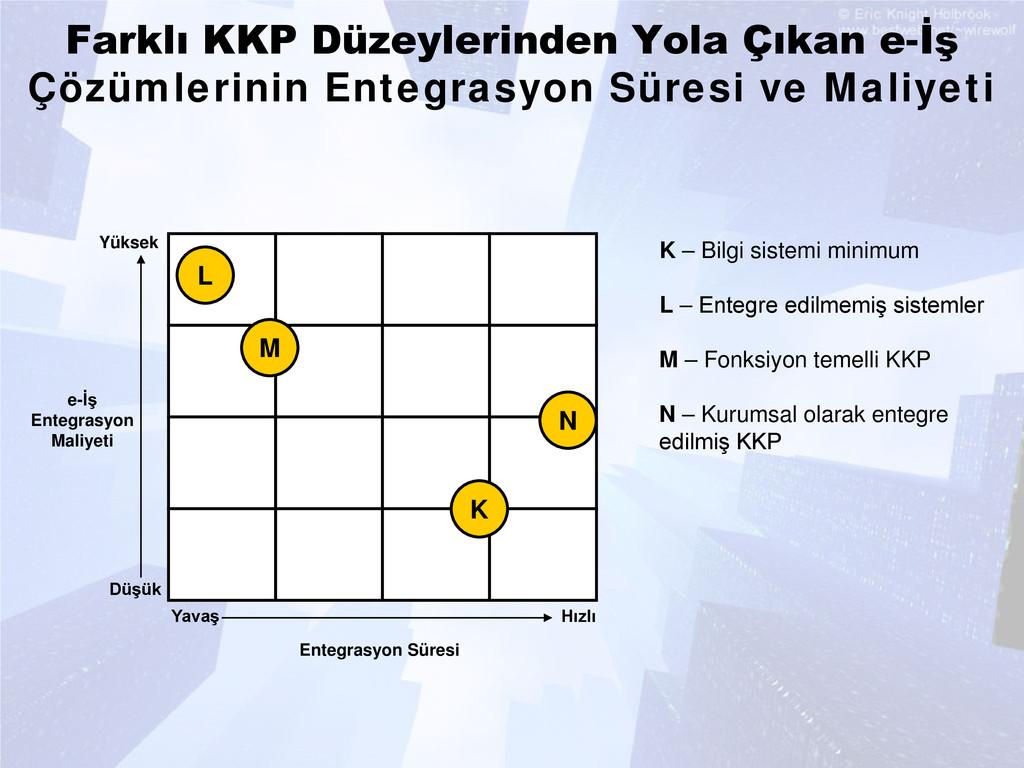 Farklı KKP Düzeylerinden Yola Çıkan e-İş Çözüml...