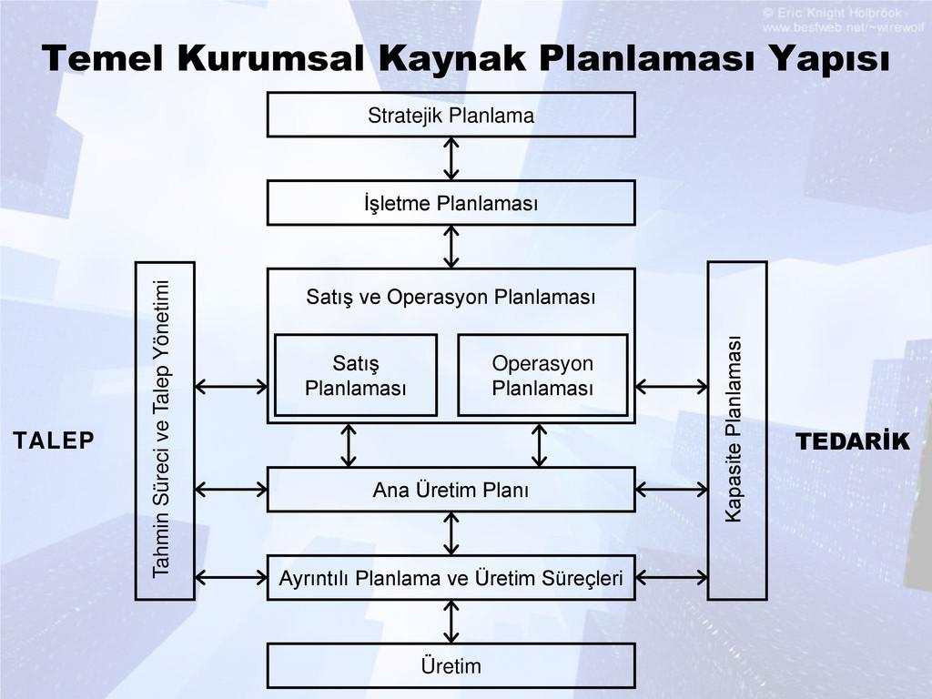 Temel Kurumsal Kaynak Planlaması Yapısı Tahmin ...