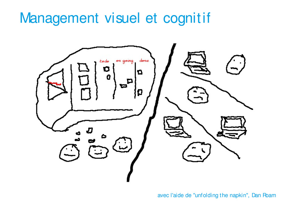 """Management visuel et cognitif avec l'aide de """"u..."""