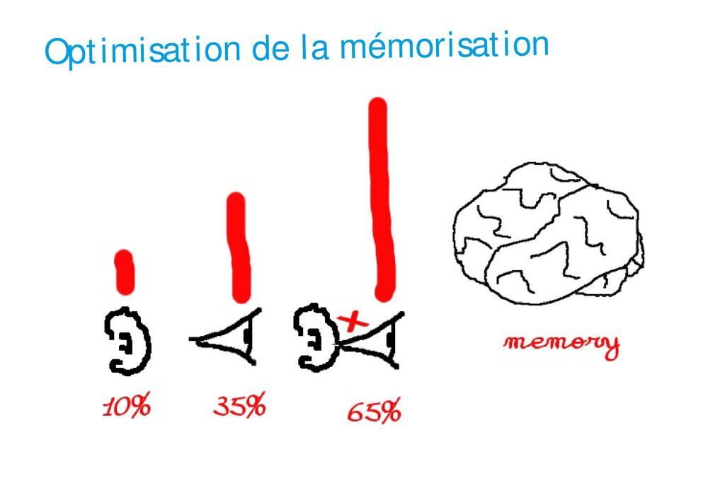 Optimisation de la mémorisation