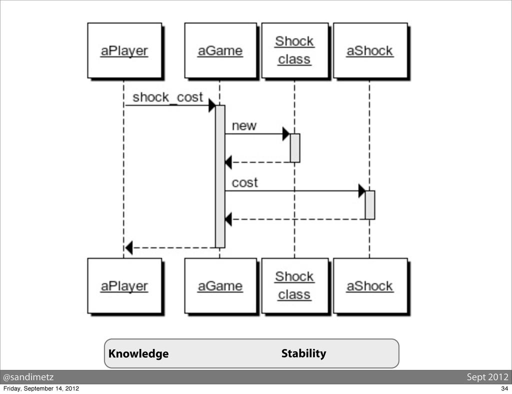 @sandimetz Sept 2012 Knowledge Stability 34 Fri...