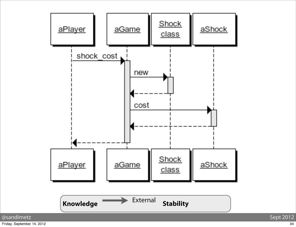 @sandimetz Sept 2012 External Knowledge Stabili...