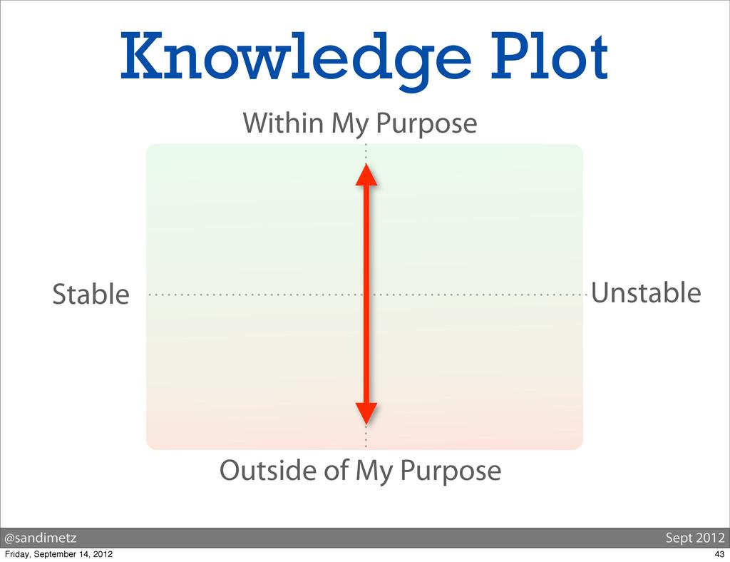 @sandimetz Sept 2012 Knowledge Plot Stable Unst...