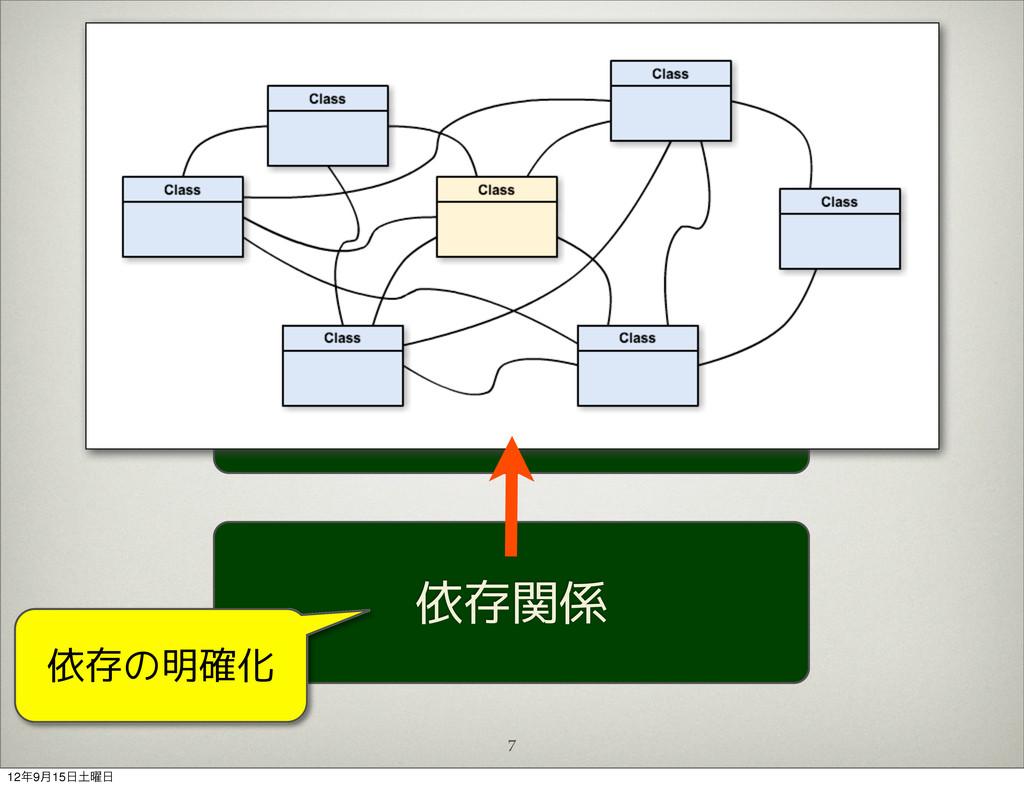 7 変更コスト 複雑性 依存関係 依存の明確化 129݄15༵