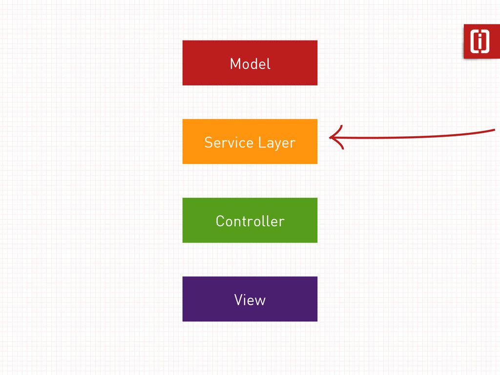 Model Service Layer Controller View