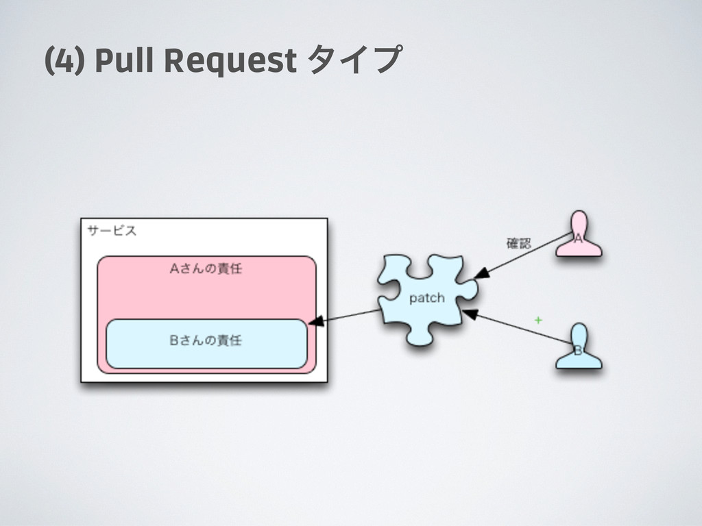 (4) Pull Request λΠϓ