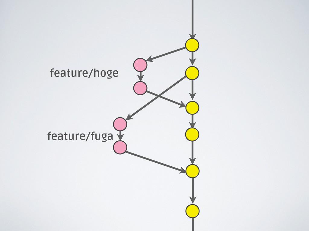 feature/hoge feature/fuga
