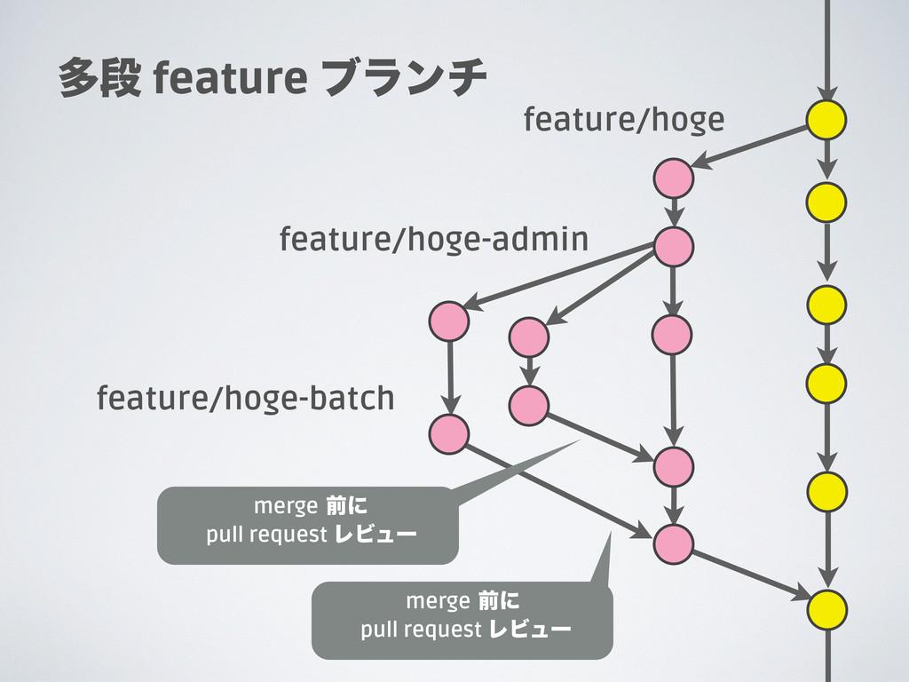 ଟஈ feature ϒϥϯν feature/hoge feature/hoge-admin...