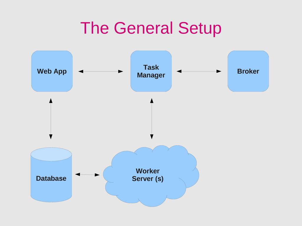 Web App Broker Task Manager Worker Server (s) D...