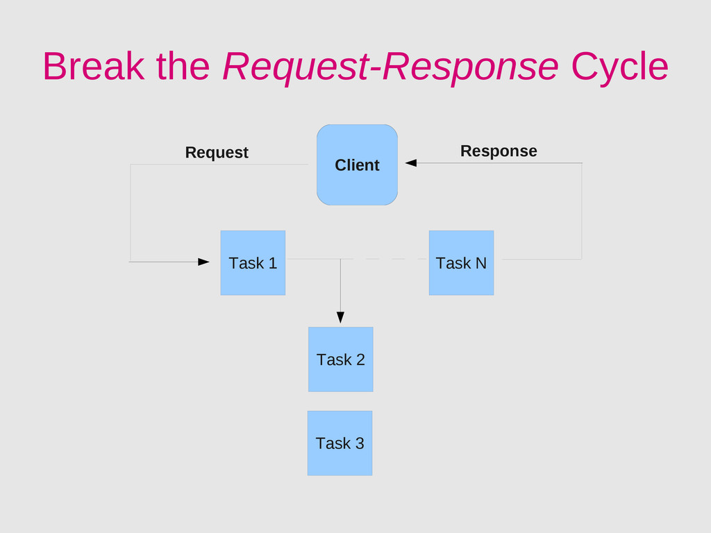 Break the Request-Response Cycle Task 1 Task 2 ...