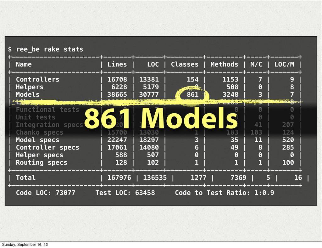 $ ree_be rake stats +----------------------+---...
