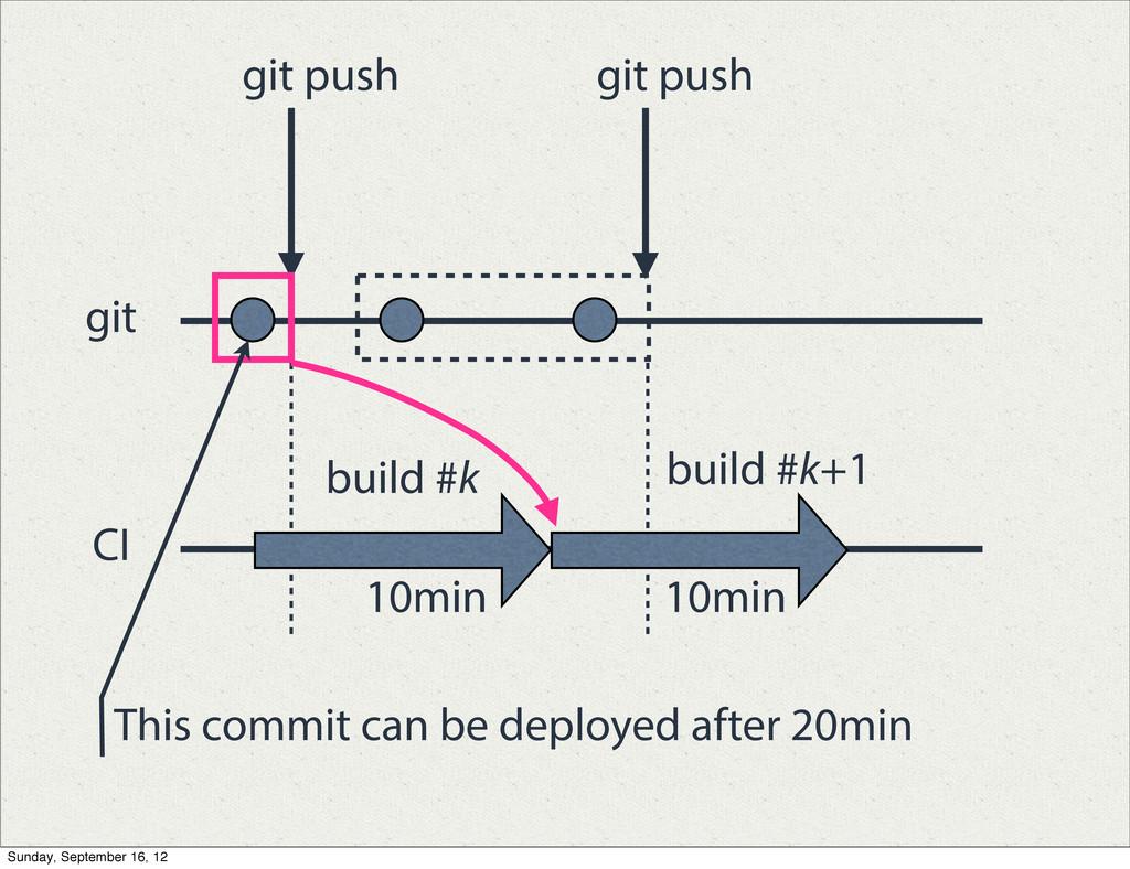 git push build #k build #k+1 10min 10min git pu...