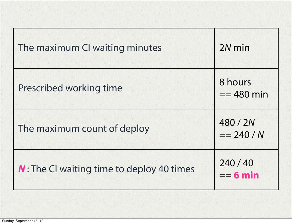 The maximum CI waiting minutes 2N min Prescribe...