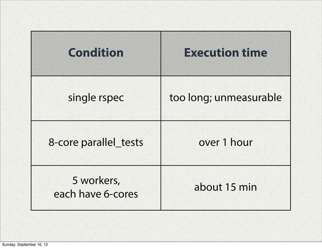 Condition Execution time single rspec too long;...