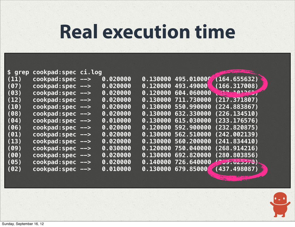 Real execution time $ grep cookpad:spec ci.log ...