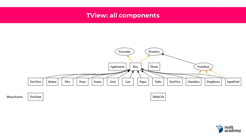 TView: all components