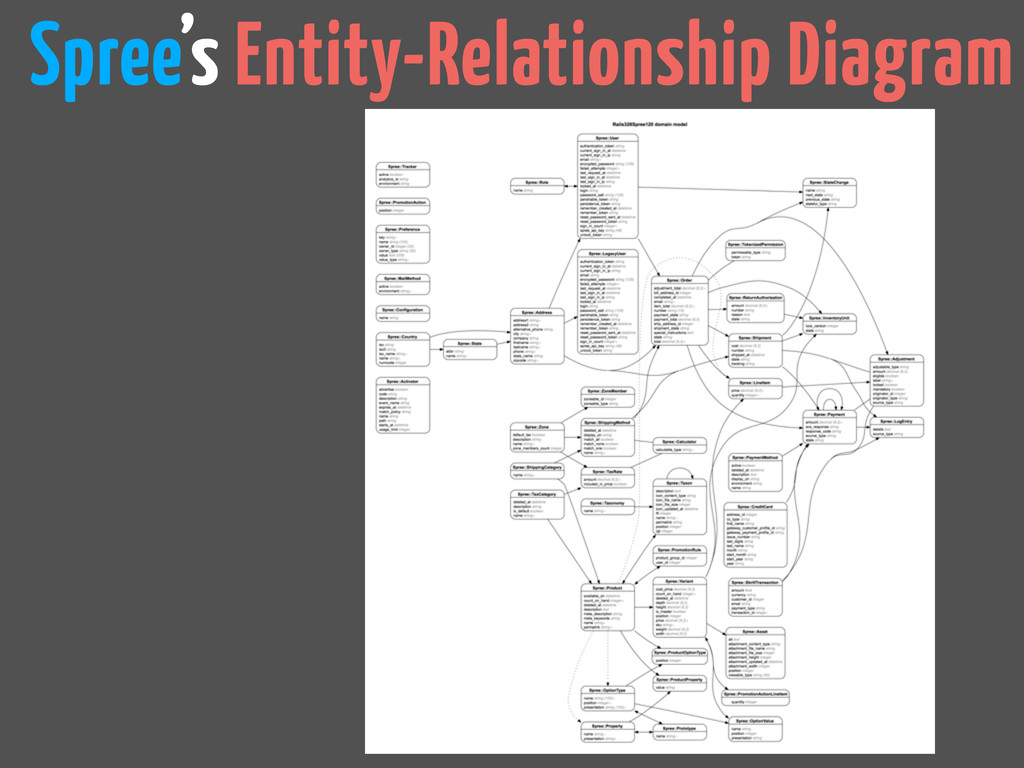 Spree's Entity-Relationship Diagram