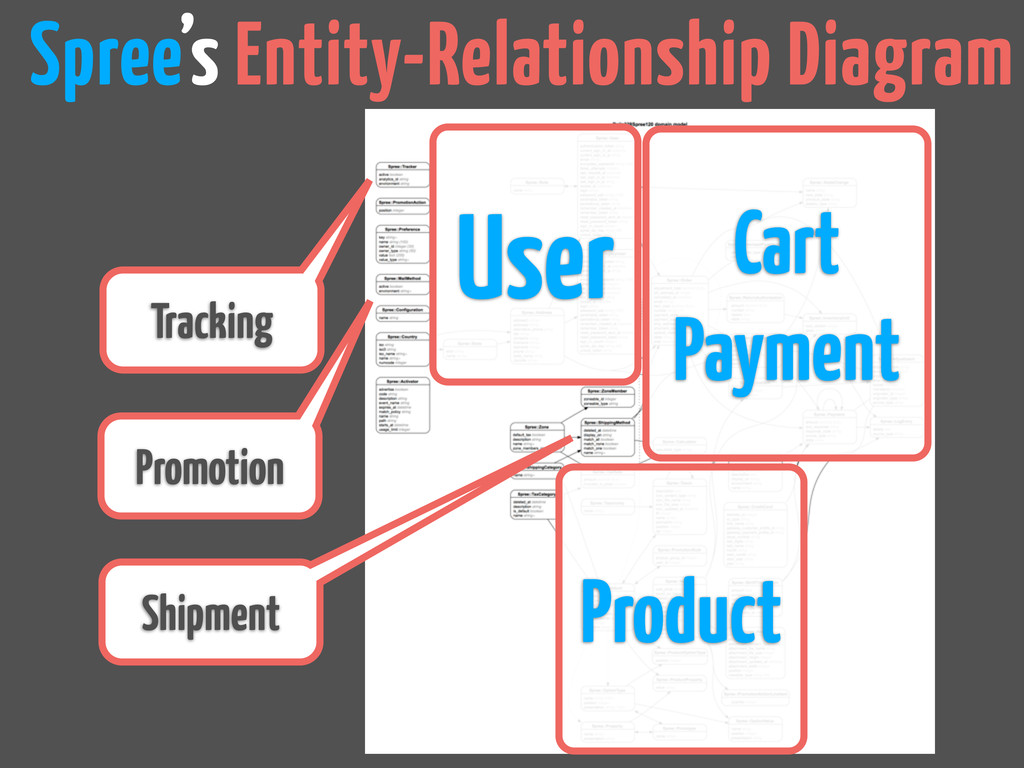 User Product Cart Payment Promotion Tracking Sh...