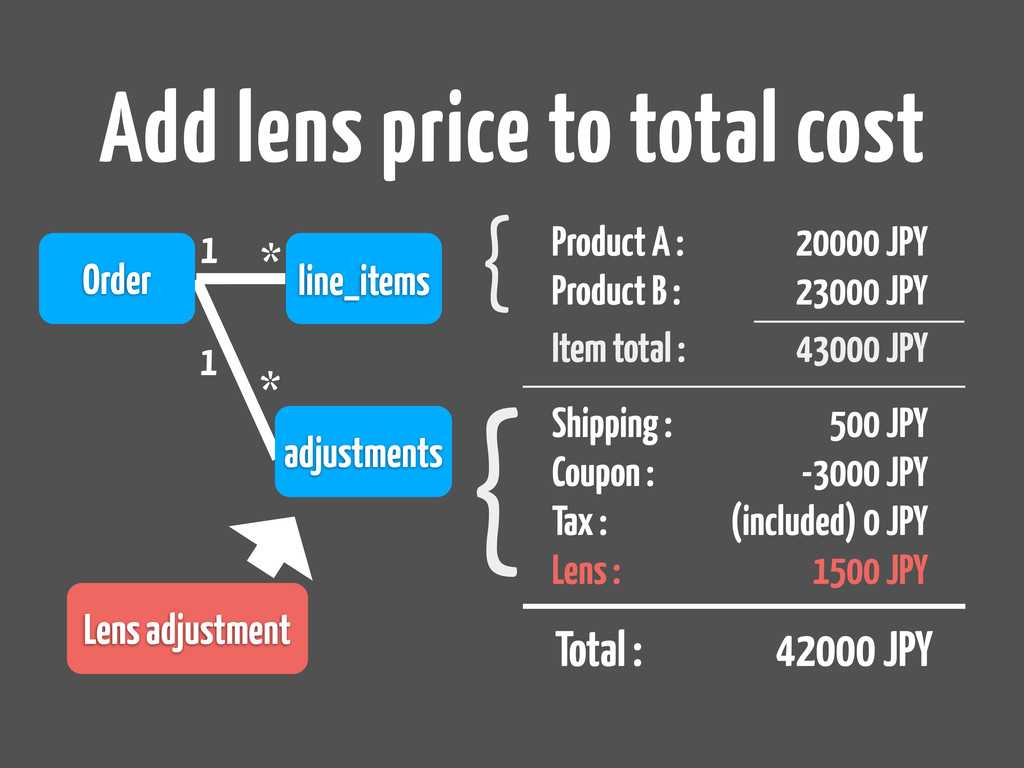 Add lens price to total cost Order line_items 1...