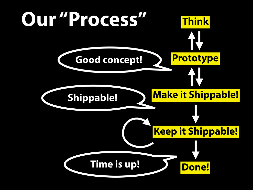 Think Prototype Make it Shippable! Keep it Ship...