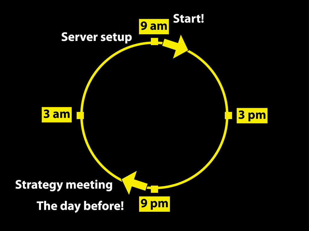 Server setup 9 am Start! 3 pm 9 pm 3 am Strateg...