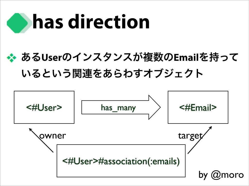 has direction ͋ΔUserͷΠϯελϯε͕ෳͷEmailΛͬͯ ͍Δͱ͍͏ؔ...