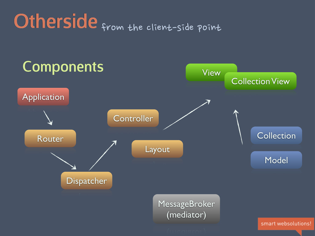 Otherside Components from