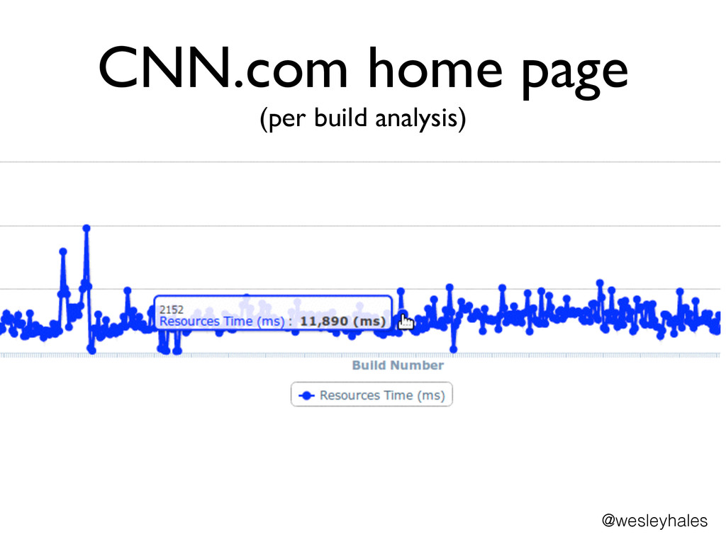 CNN.com home page (per build analysis) @wesley...
