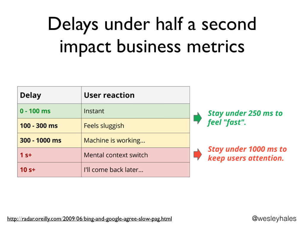 Delays under half a second impact business metr...