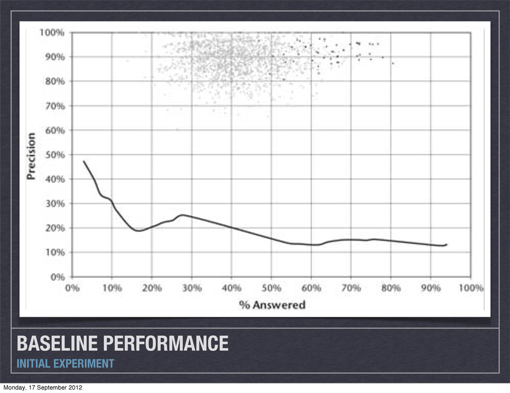 BASELINE PERFORMANCE INITIAL EXPERIMENT Monday,...
