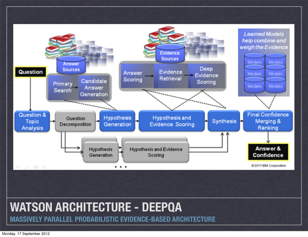 WATSON ARCHITECTURE - DEEPQA MASSIVELY PARALLEL...