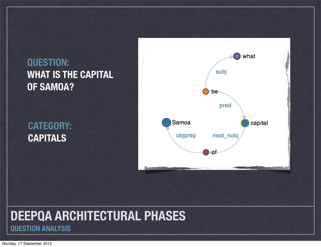 DEEPQA ARCHITECTURAL PHASES QUESTION ANALYSIS C...