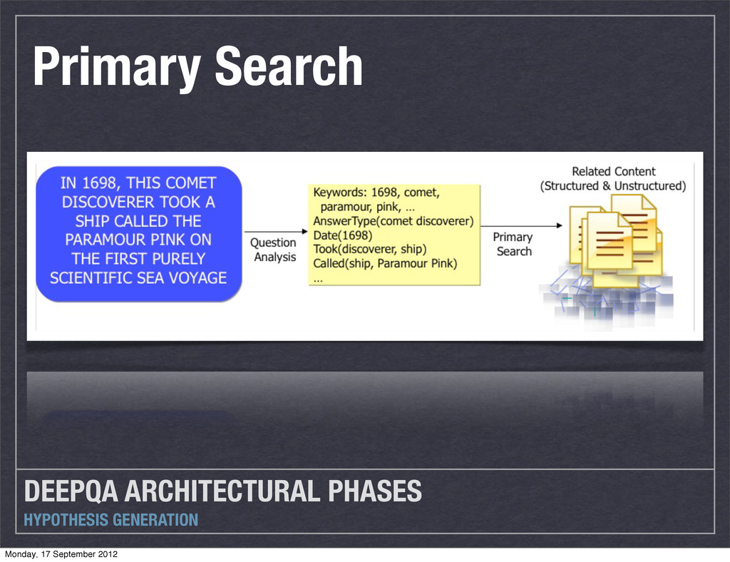 DEEPQA ARCHITECTURAL PHASES HYPOTHESIS GENERATI...