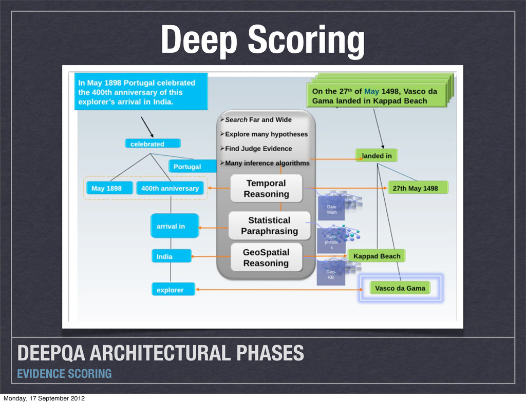 DEEPQA ARCHITECTURAL PHASES EVIDENCE SCORING De...