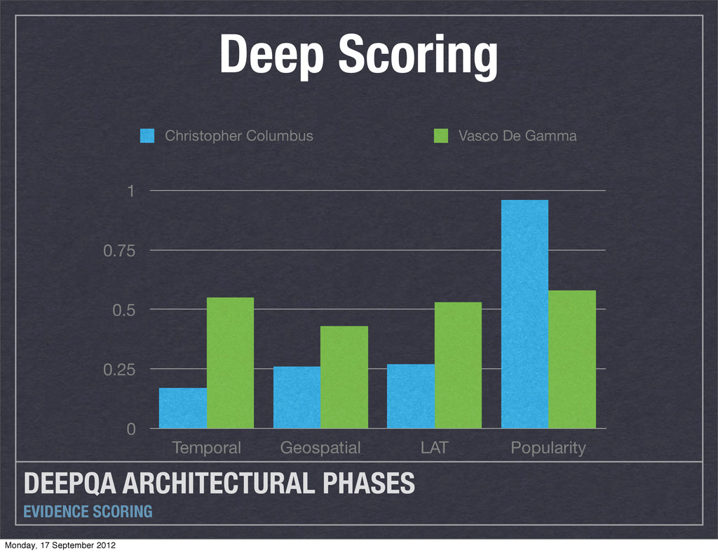DEEPQA ARCHITECTURAL PHASES EVIDENCE SCORING 0 ...