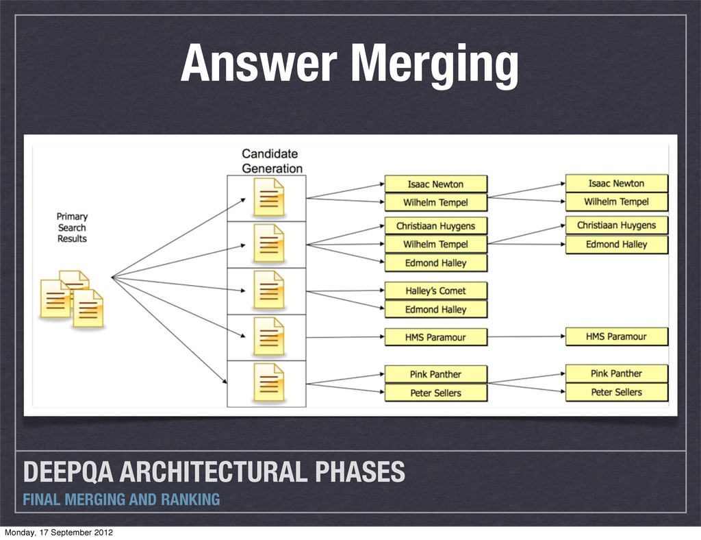 DEEPQA ARCHITECTURAL PHASES FINAL MERGING AND R...