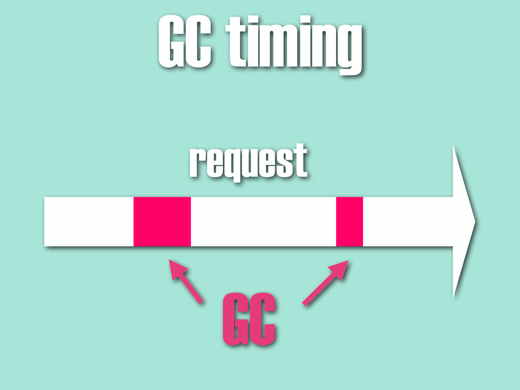 GC timing request GC