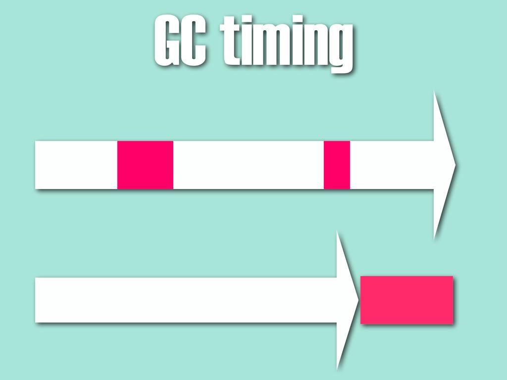 GC timing