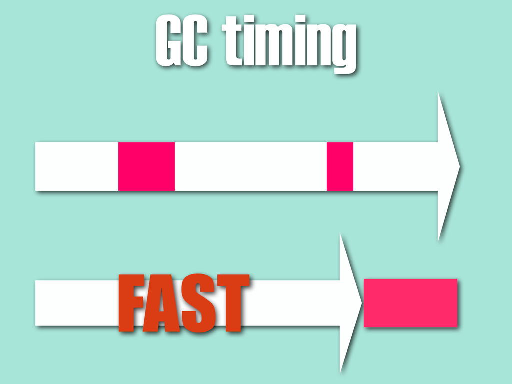 GC timing FAST
