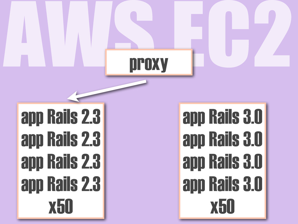 AWS EC2 app Rails 2.3 app Rails 2.3 app Rails 2...