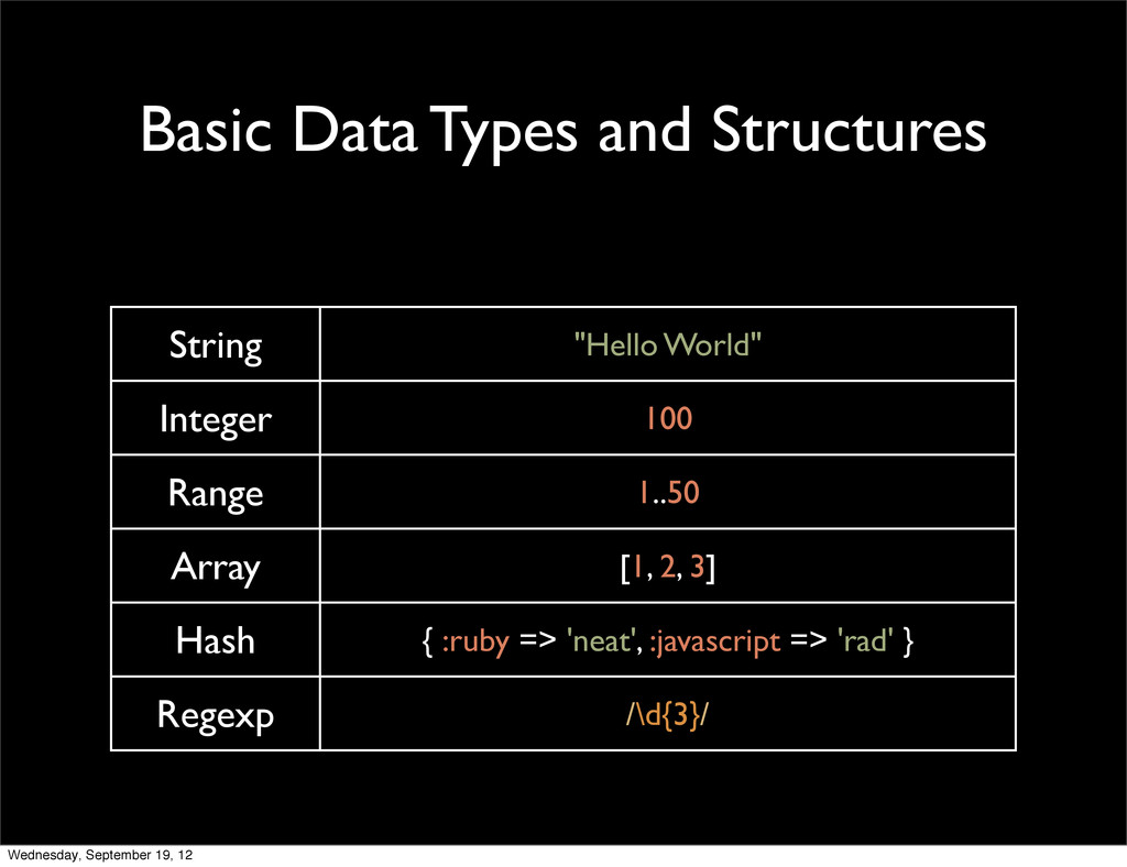 "Basic Data Types and Structures String ""Hello W..."