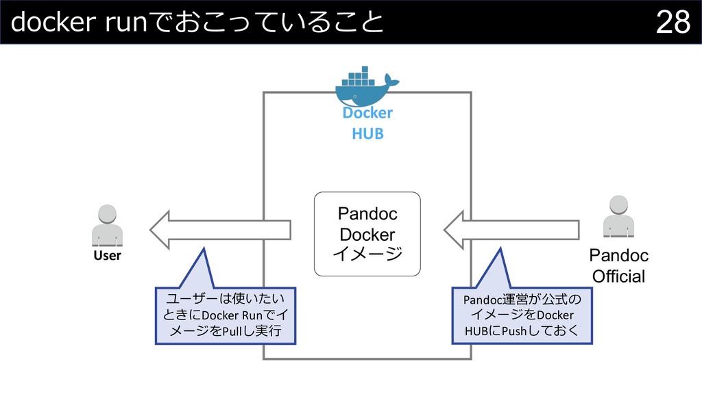 28 Docker HUB User Pandoc Official Pandoc Docke...