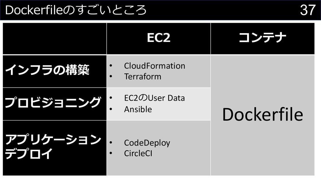 37    2 • CloudFormation • Terra...