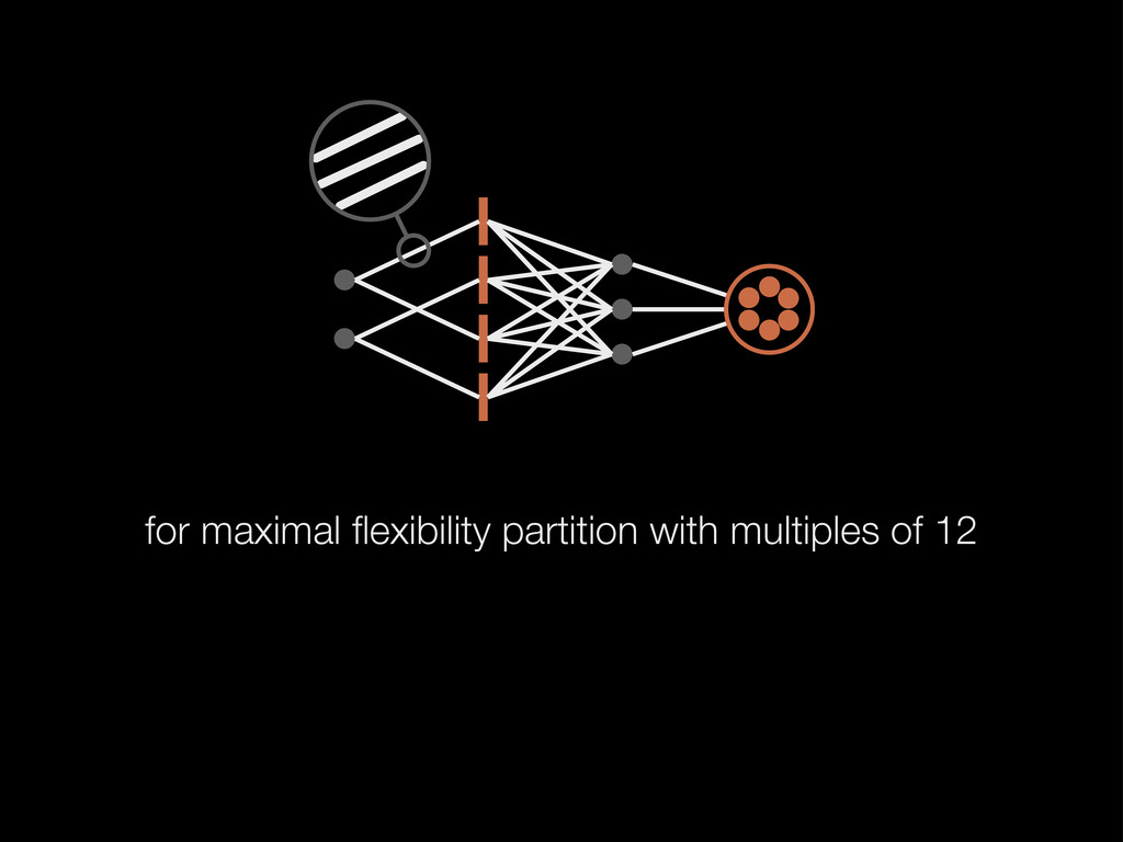 for maximal flexibility partition with multiples...