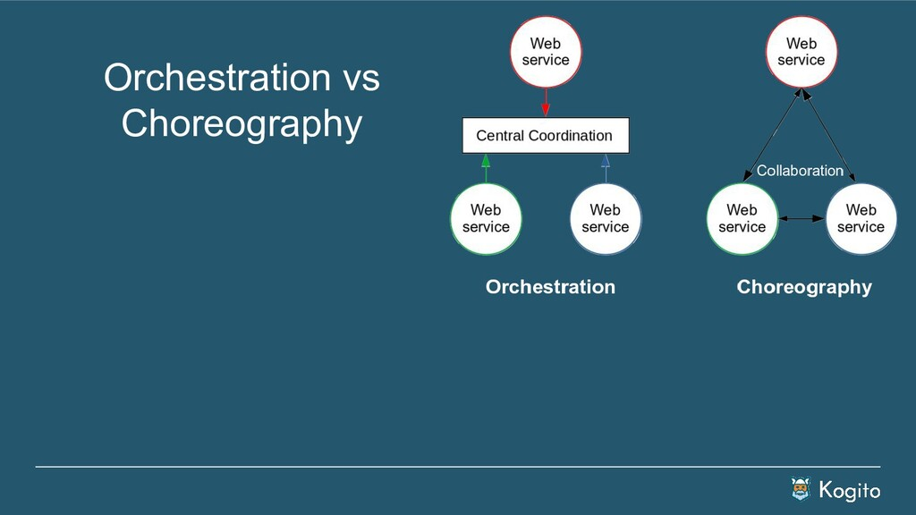 Orchestration vs Choreography