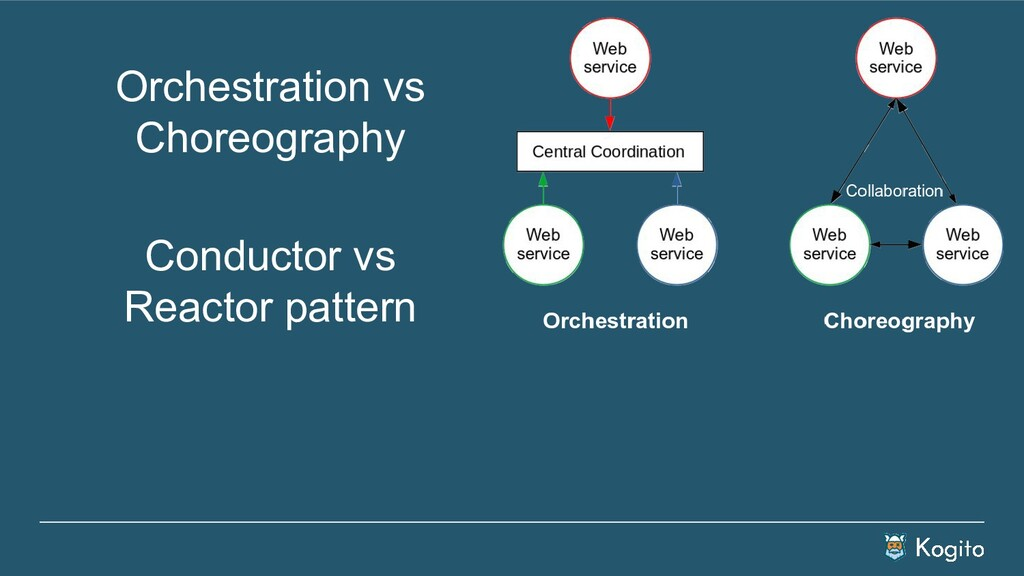 Orchestration vs Choreography Conductor vs Reac...