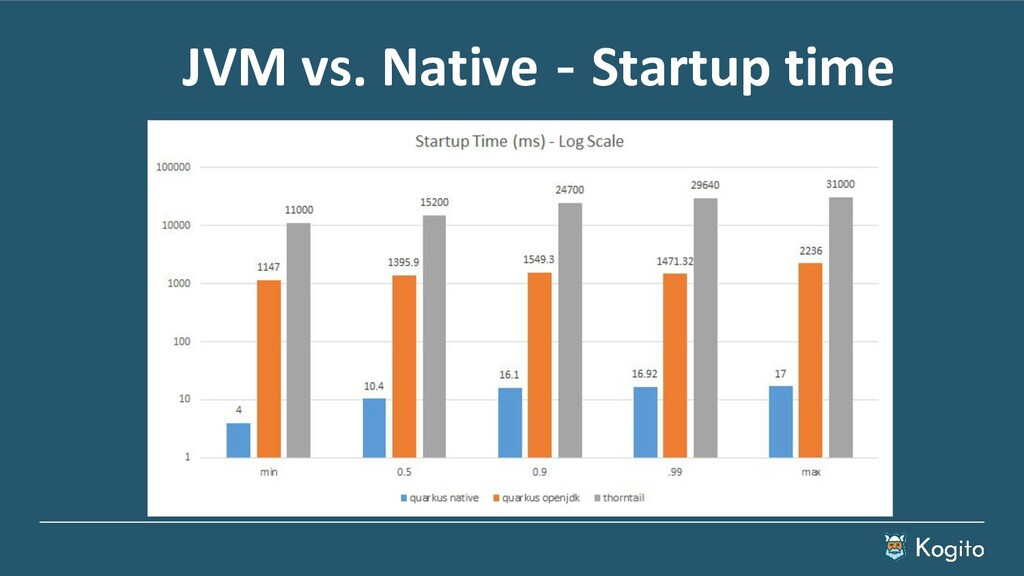 JVM vs. Native - Startup time