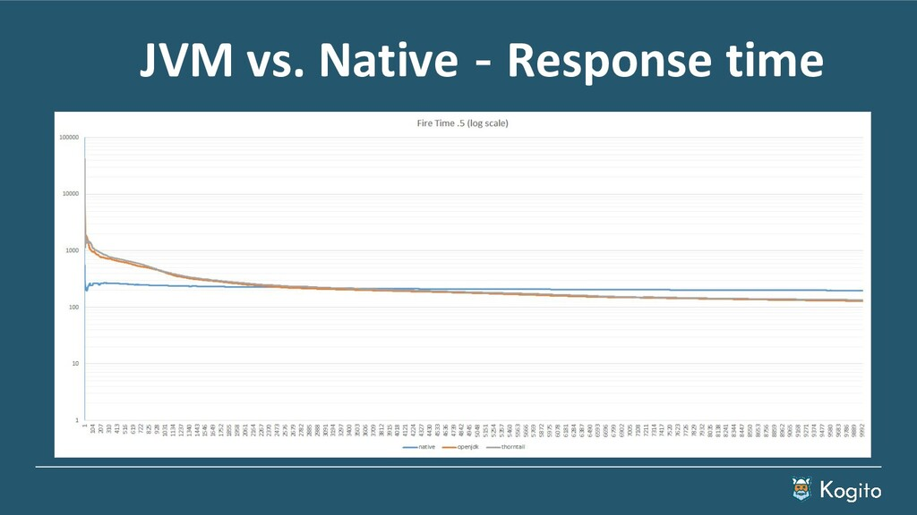 JVM vs. Native - Response time