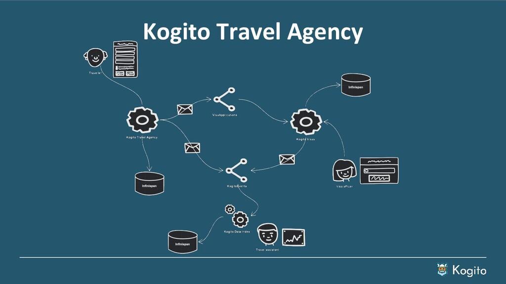Kogito Travel Agency